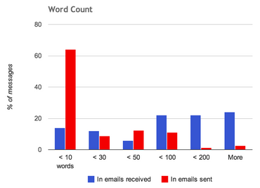 Brad Patterson's Gmail Word Count
