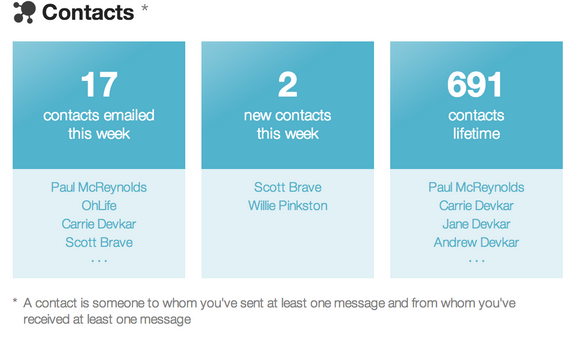 Conspire Contacts Analysis