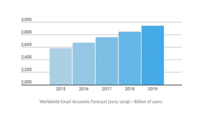 Worldwide Email Accounts Forecast (2015–2019) — Billion of users
