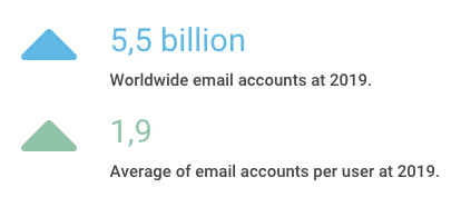 Worldwide Email Accounts