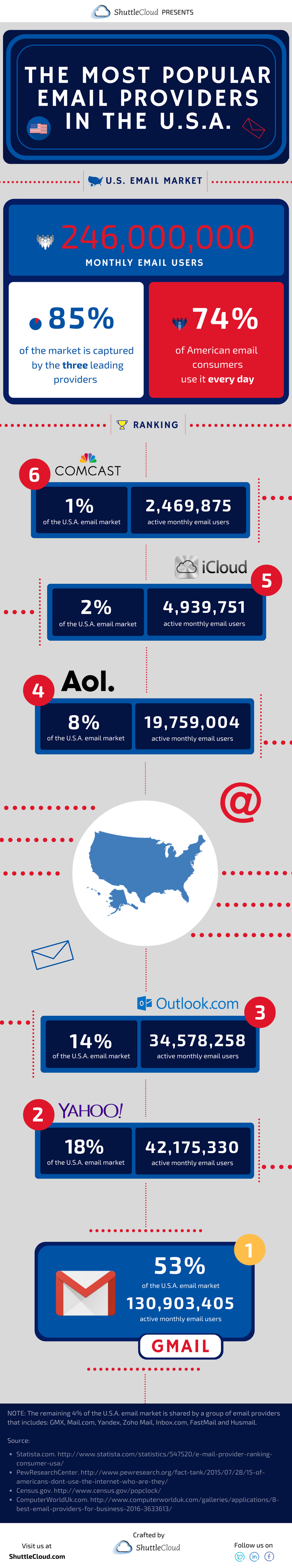 USA Email Providers - Infographic (ShuttleCloud)